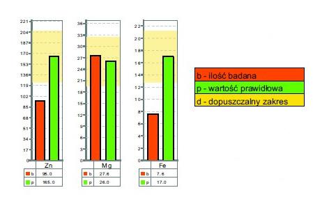 Jak wygląda przykładowy wykres badania włosów