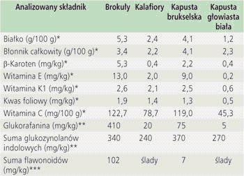 składniki odżywcze w brokułach