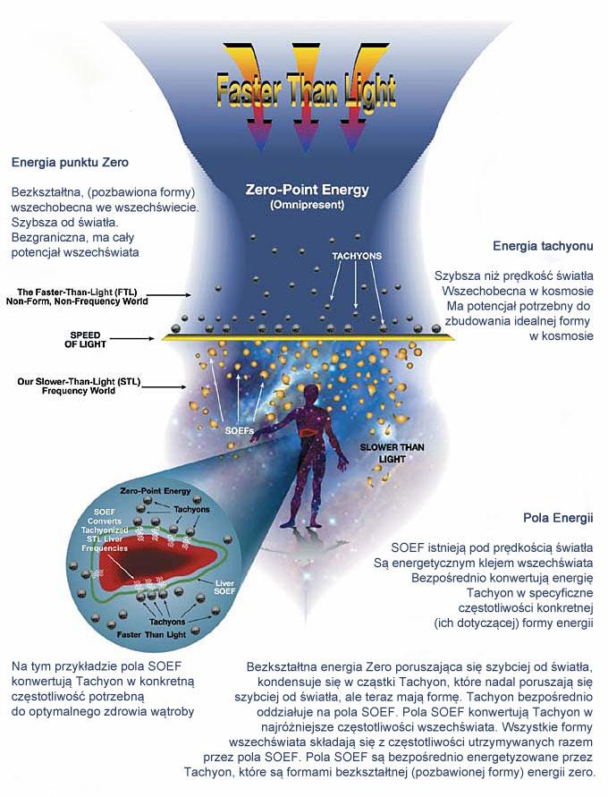 tachyon kontinuum energii